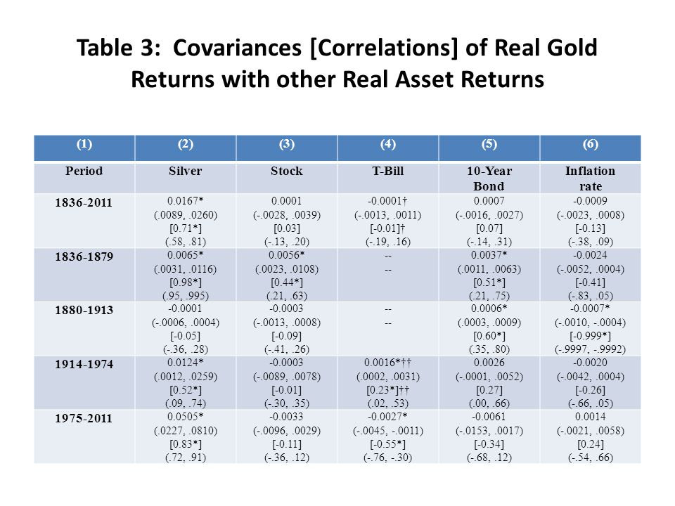 Table 3: Covariances [Correlations] of Real Gold Returns with other Real Asset Returns